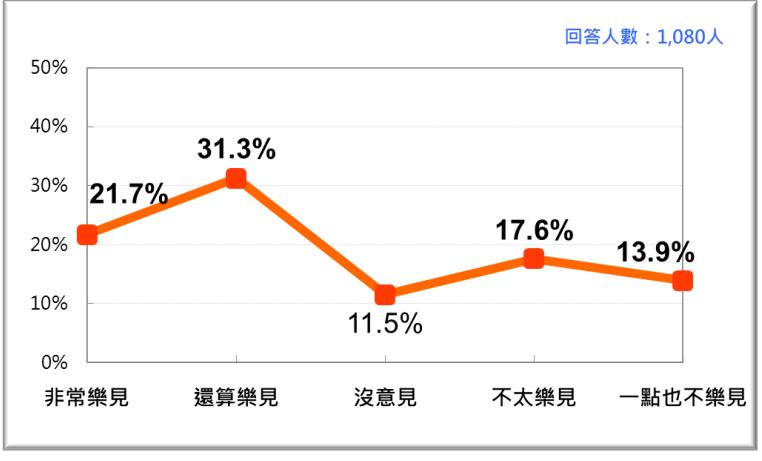 20201026-台灣人對美國總統川普爭取連任的態度。(台灣民意基金會提供)