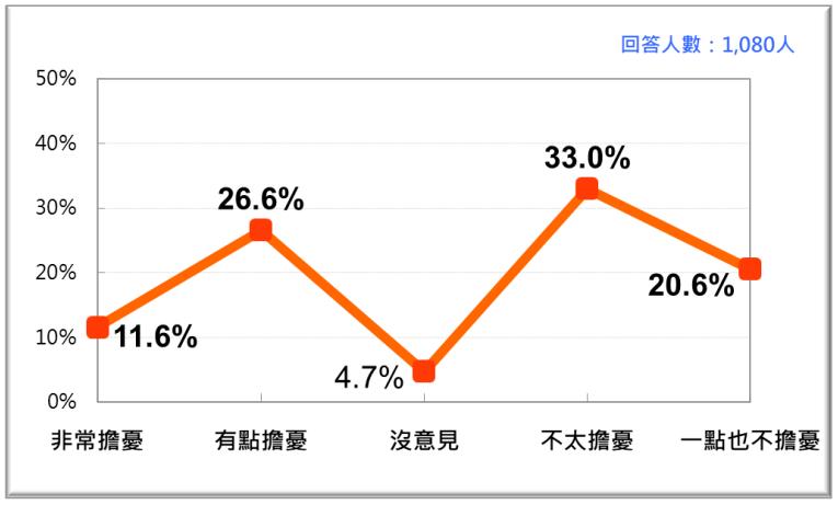 20201026-如果拜登當選,台灣人會不會擔憂未來台美關係?(台灣民意基金會提供)