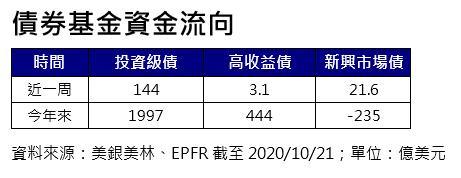 20201026-債券基金資金流向。(資料來源:美銀美林、EPFR)