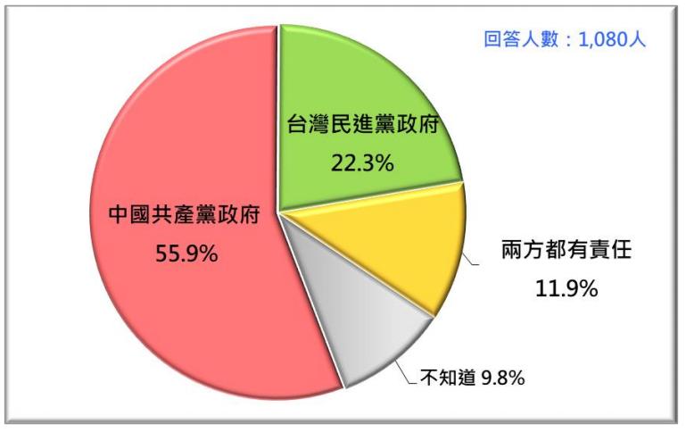 20201026-如果台海爆發戰爭,誰該負責?(台灣民意基金會提供)