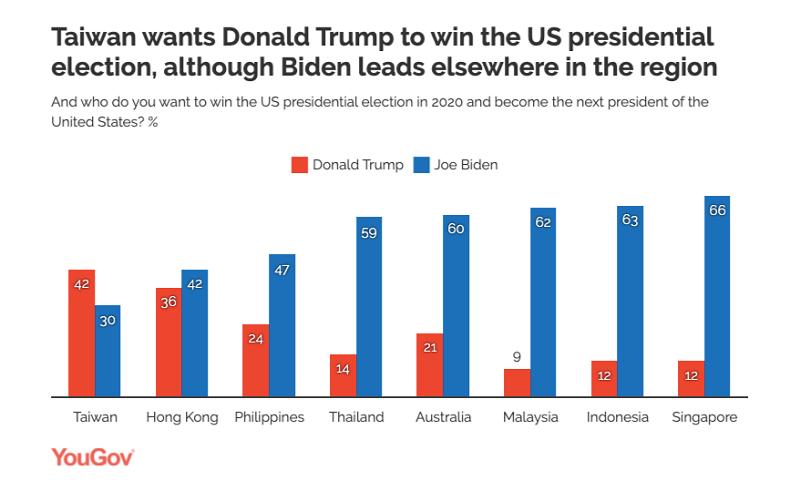 YouGov調查亞洲八個國家地區的人民:您希望哪一位候選人贏得美國總統大選?結果,台灣人民是唯一對川普期望高於對拜登的,支持川普第二高的是抗中運動中被北京壓制的香港人民,但支持拜登者仍多於支持川普者。 其它六國對川普的支持率都很低,遠遠落後對拜登的支持率。