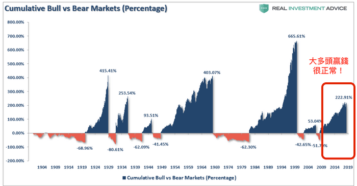 2009~2019年全球股市長達10年的大多頭。(圖/GD價值投資提供)