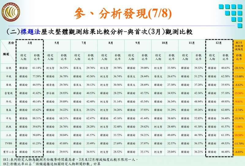 20201027-黃心華指,去年3月至12月,中天對國民黨總統候選人韓國瑜的報導比率一路下降,到年底已經落後其它台。(取自黃心華臉書)