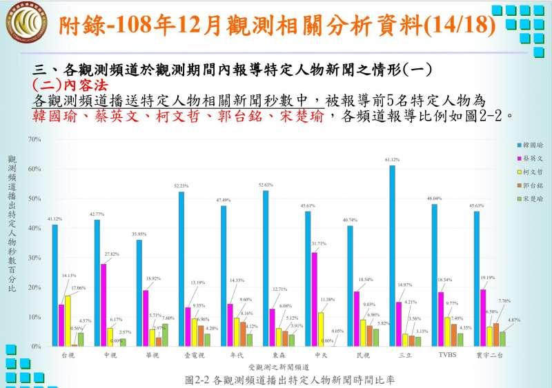 20201027-黃心華指出,去年12月大選最熱時,各新聞台報導國民黨總統候選人韓國瑜的比率都是最多,且中天並非最高,且各家新聞台報導總統蔡英文中,竟是中天比率最高。(取自黃心華臉書)