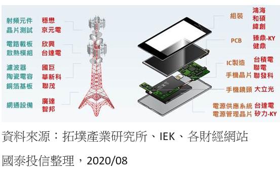 20201027-全球最強5G供應鏈在台灣。(資料來源:拓墣產業研究所、IEK、各財經網站 國泰投信整理)