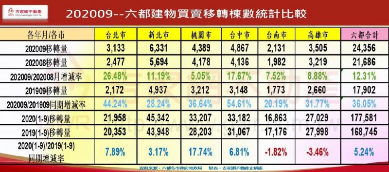 20201027-六都建物買賣移轉棟數統計比較(吉家網不動產提供)