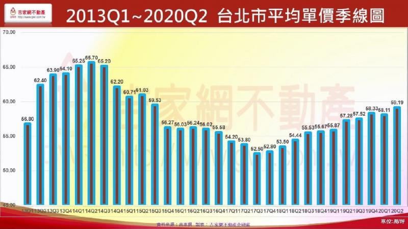 20201027-台北市平均單價季線圖。(吉家網不動產提供)
