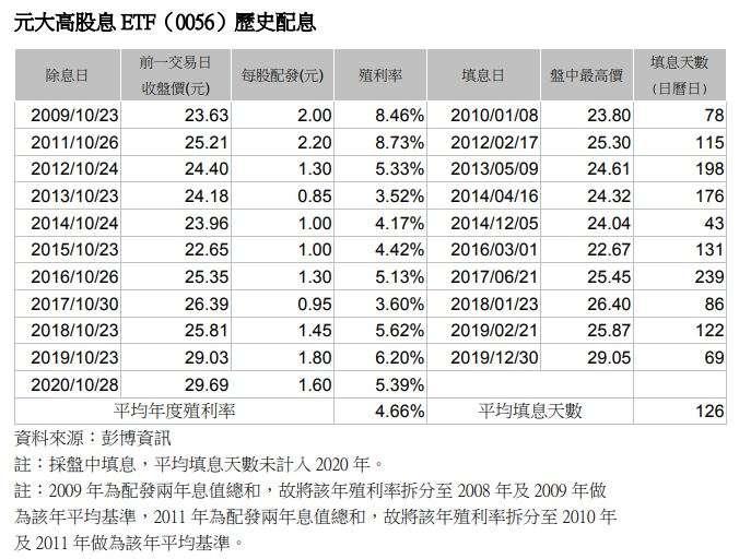 20201027-元大高股息ETF(0056)歷史配息
