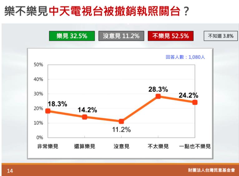 20201027-台灣民意基金會27日發布最新民調。(取自台灣民意基金會)