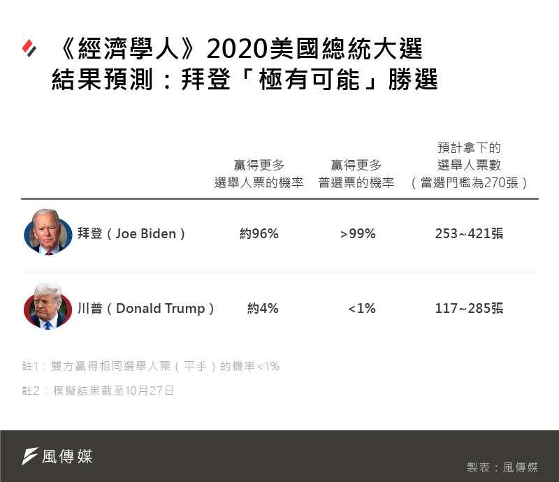 《經濟學人》2020美國總統大選預測:拜登「極有可能」勝選。(風傳媒製圖)
