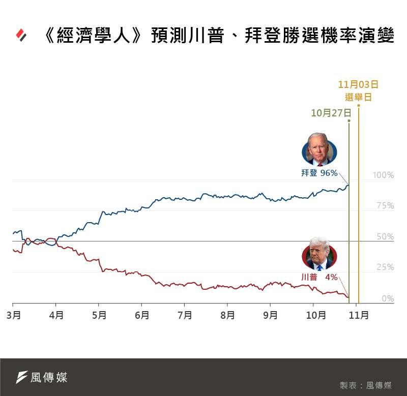 《經濟學人》2020美國總統大選預測:川普、拜登勝選機率演變。(風傳媒製圖)
