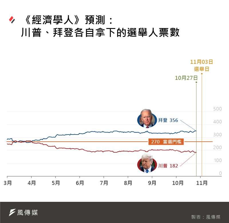 《經濟學人》2020美國總統大選預測:川普、拜登各自拿下的選舉人票數。(風傳媒製圖)