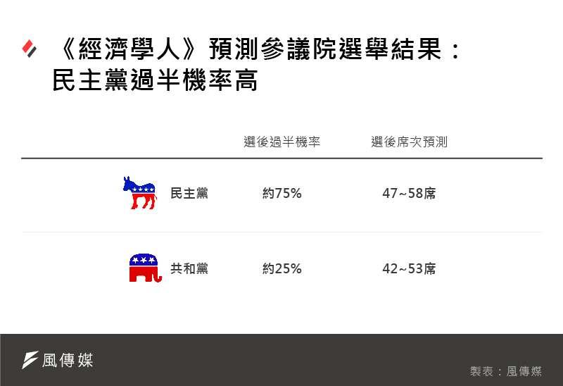《經濟學人》2020美國大選預測:預測參議院選舉結果,民主黨過半機率高。(風傳媒製圖)