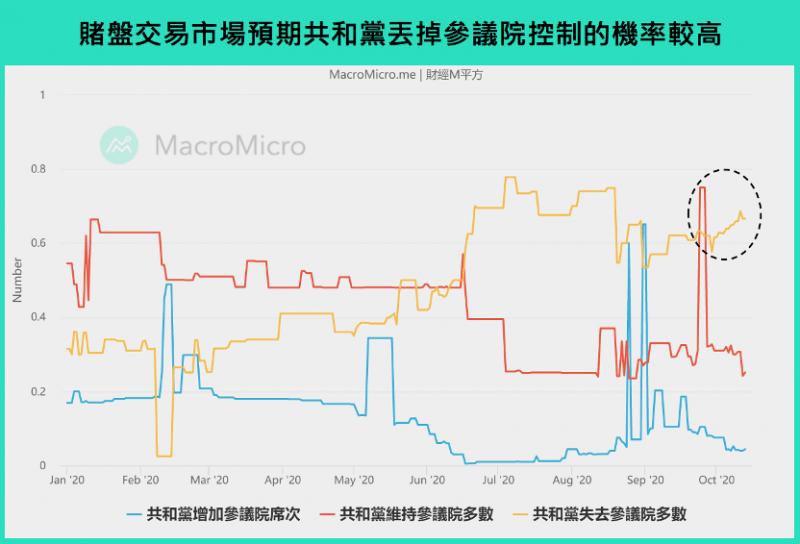 預期民主黨維持眾議院控制,賭盤顯示有機會增加席次(圖/ 財經M平方)