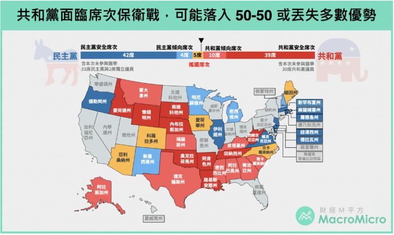 共和黨面對席次保衛戰,可能落入50-50或丟失多數優勢(圖/ 財經M平方)