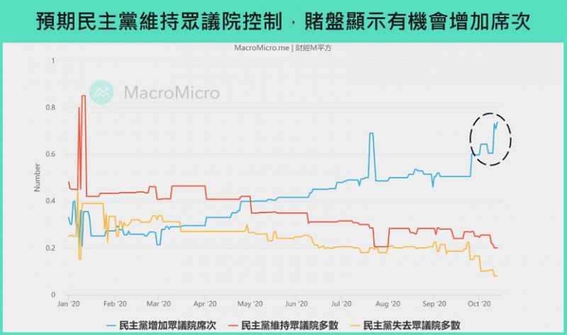 賭盤交易市場預期共和黨丟掉參議院控制的機率較高(圖/ 財經M平方)