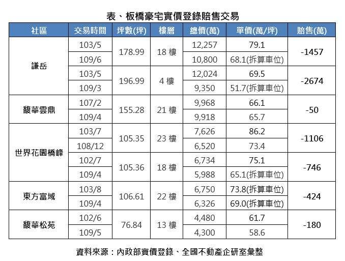 20201028-板橋豪宅實價登錄賠售交易。(全國不動產提供)