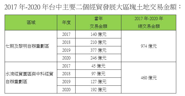 20201029-2017年至2020年台中主要二個經貿發展大區塊土地交易金額。(資料來源:信義全球資產公司整理、實價登錄至2020年8月所揭露)