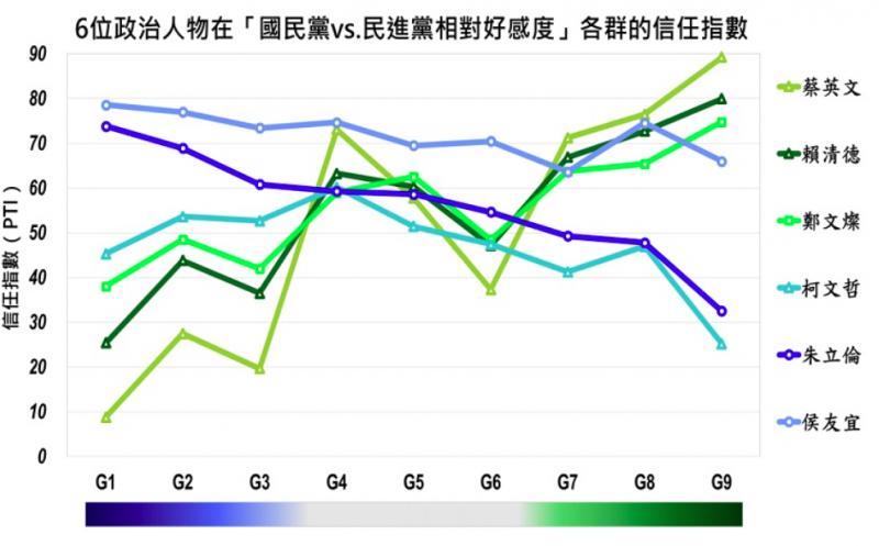 20201029-6位政治人物在「國民黨vs.民進黨相對好感度」各群的信任指數。(取自美麗島電子報民調)