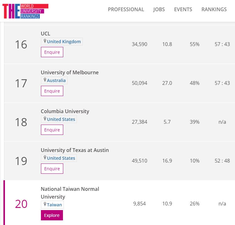 20201029-英國泰晤士報高等教育特刊(THE)公布最新大學學科排名,台師大在教育學科排名拿下全球前20名。(取自英國泰晤士報高等教育特刊網站)