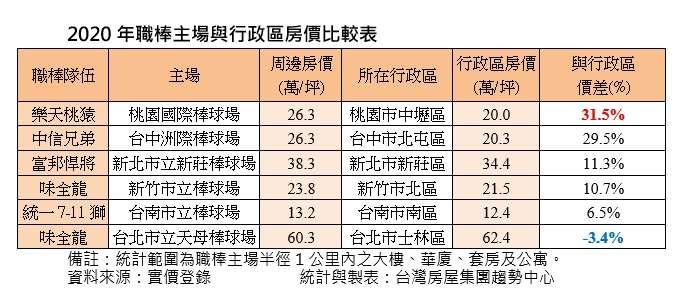2020職棒主場與行政區房價比較表。(台灣房屋提供)