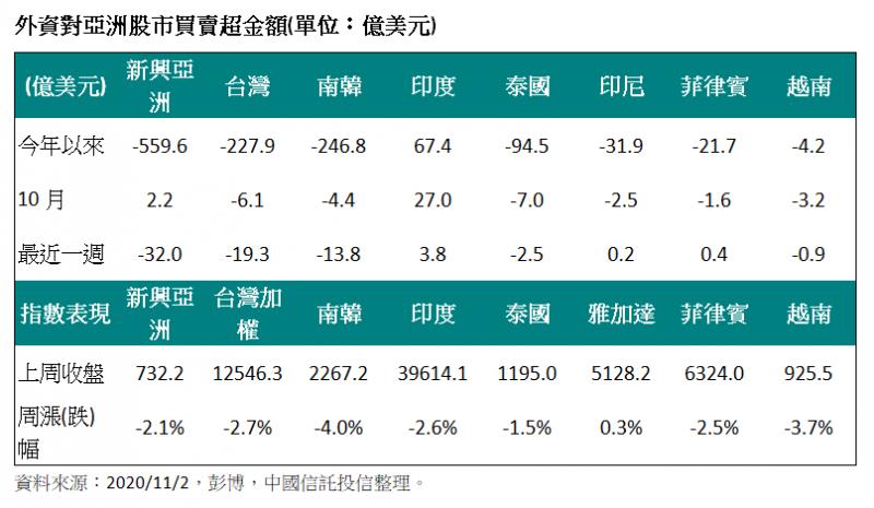 外資對亞洲股市買賣超金額。