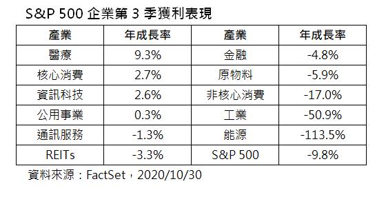 S&P 500企業第3季獲利表現