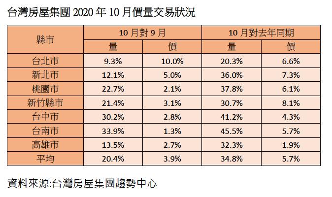 20201102-台灣房屋集團2020年10月價量交易狀況。(資料來源:台灣房屋集團趨勢中心)