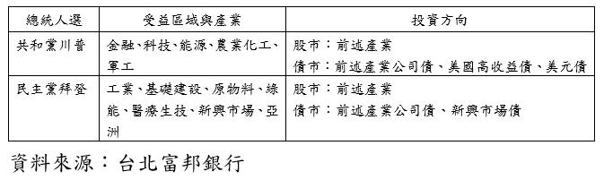 20201103-川普與拜登的政策差異。(資料來源:台北富邦銀行)