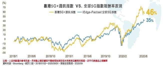 國泰台灣5G+ETF(00881)。(國泰投信提供)