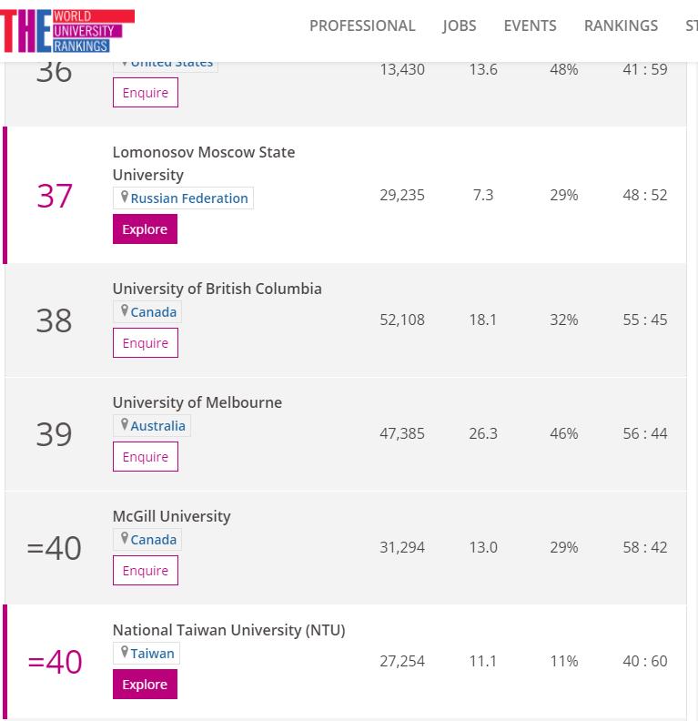 20201104-全球最佳聲譽大學排行,台大擠入前40名。(取自泰晤士高等教育世界大學排名網站)
