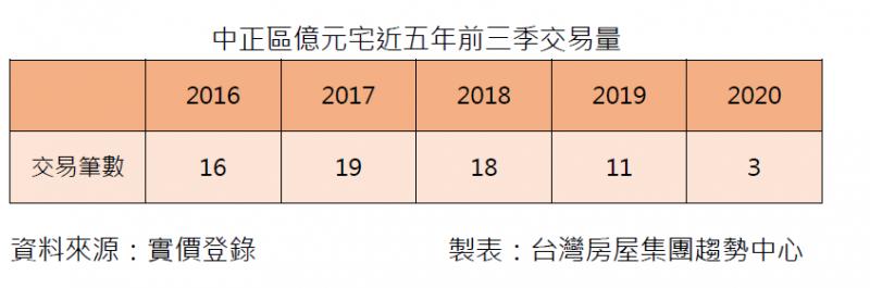 20201104-中正區近5年前3季交易量(台灣房屋提供)