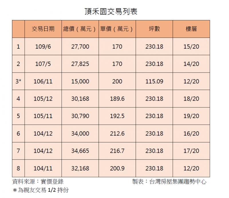 20201104-頂禾交易列表(台灣房屋提供)