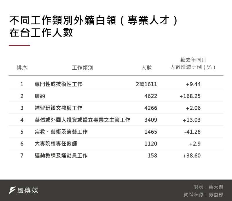 20201106-SMG0035-黃天如_B不同工作類別外籍白領(專業人才)在台工作人數