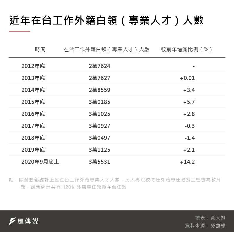 20201106-SMG0035-黃天如_C近年在台工作外籍白領(專業人才)人數
