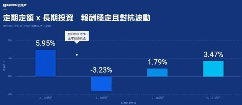 定期定額x長期投資,使得財富規劃更為穩健。(圖/國泰智能投資官網)