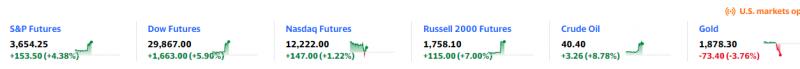 在股市一片歡呼聲中,獨自下跌的金價格外顯眼(圖片來源:YAHOO FINANCE)