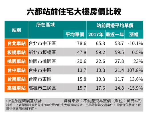20201110-六都站前住宅大樓房價比較。(資料來源:不動產交易實價)