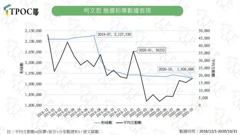 20201110-柯文哲粉專數據表現。(TPOC台灣議題研究中心提供)