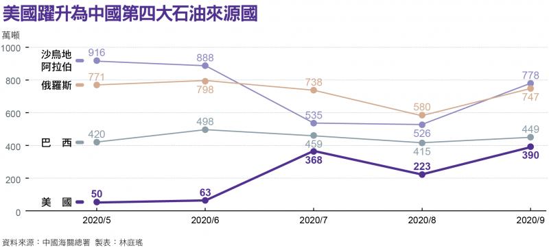 美國躍升為中國第四大石油來源圖