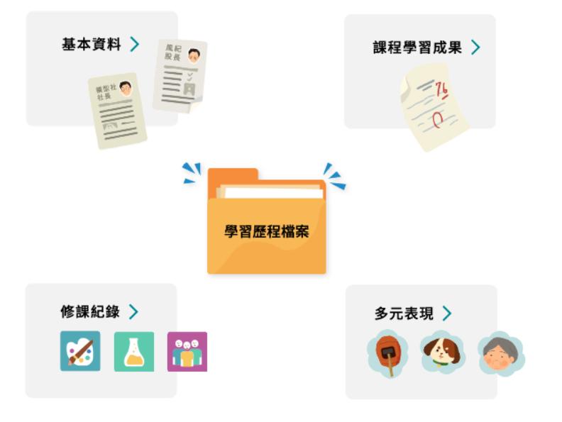 20201112-學生學習歷程檔案中所需的4大項目(取自108課綱資訊網)
