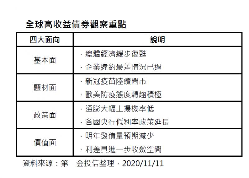 20201112-全球高收益債券觀察重點。(第一金投信提供)