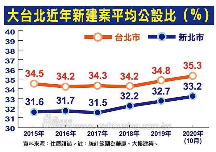 台北近年新建案平均公設比