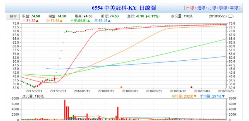 (圖片來源/Googinfo!台灣股市資訊網)