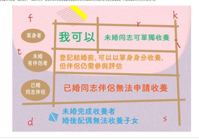 20201114-同志可以收養小孩嗎表格(台灣同志熱線諮詢協會提供)