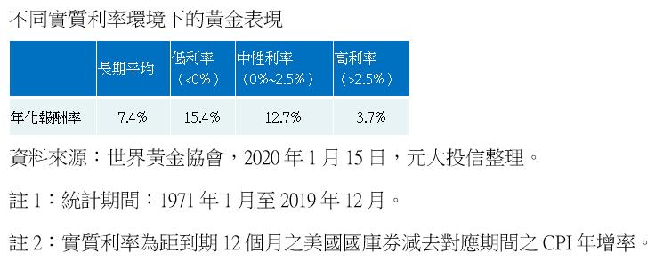 20201116-不同實質利率環境下的黃金表現。(資料來源:世界黃金協會,2020年1月15日,元大投信整理)