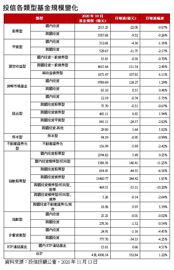 20201116-投信各類型基金規模變化。(資料來源:投信投顧公會,2020年11月13日)