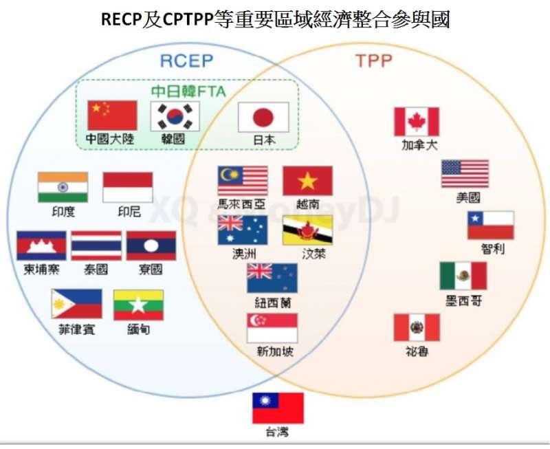 RECP及CPTPP等重要區域經濟整合參與國。(作者提供)