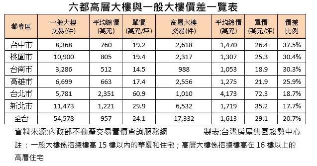 六都高層大樓與一般大樓價差一覽表(台灣房屋提供)
