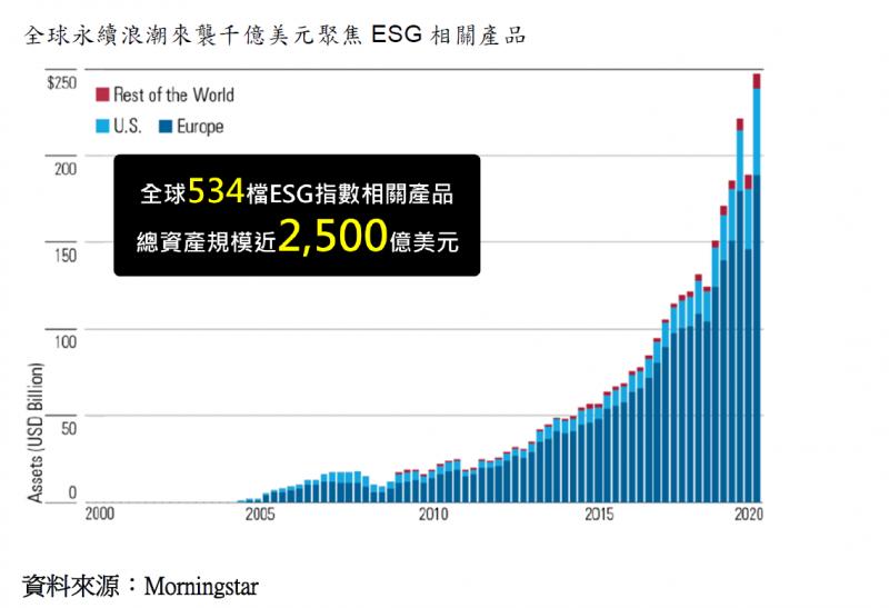 20201117-全球永續浪潮來襲千億美元聚焦ESG相關產品。(富邦證券提供)